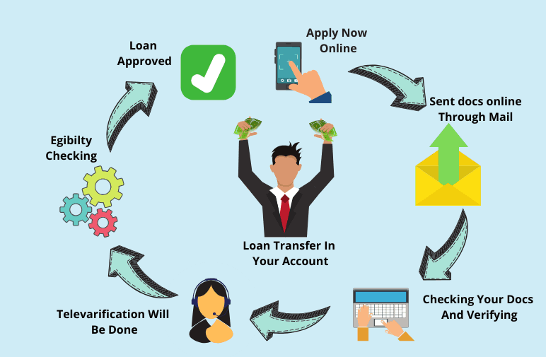 paisapaid Process Of loans
